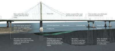 san francisco bridge image 1