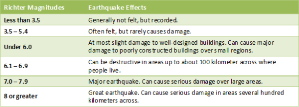 earthquake facts photos