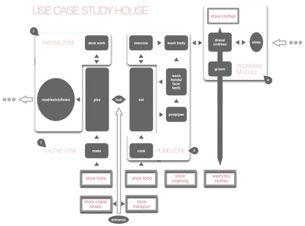usecase-study_housefull
