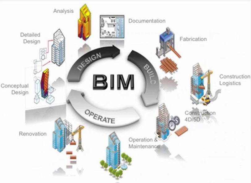 Is it time to make the transition to BIM?